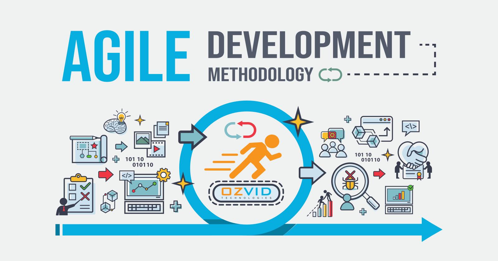 Importance Of Quality Assurance In Agile Development Methodologies